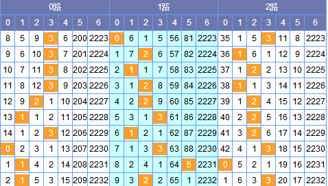 [筱杉]双色球18027期定位分析:一位看好0路码