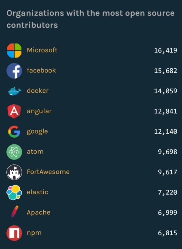 GitHub开源贡献榜:微软超越Facebook和Google排第一的照片 - 2