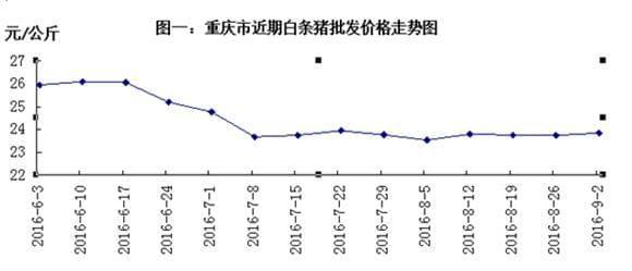 重庆8月猪肉价格下跌 蔬果蛋奶水产品价格下降