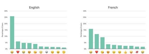 苹果最流行emoji 如何收集用户信息又保护隐私