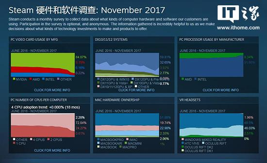 Steam公布最新统计数据:简体中文占比接近65%