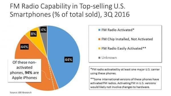 FCC主席:所有手机都应该激活FM收音机功能