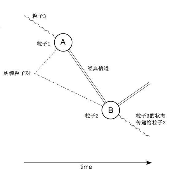 """独家揭秘:量子通信是如何做到""""绝对安全""""的"""
