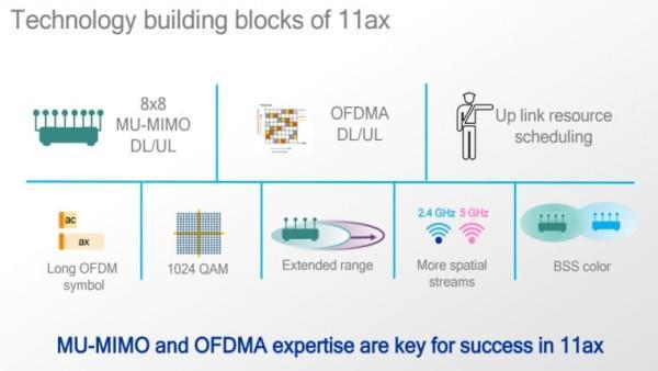 高通推出802.11ax芯片 提升Wi-Fi传输性能的照片 - 3