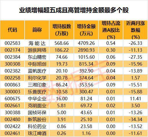 机构、股东、高管们争相买入这些业绩暴增股