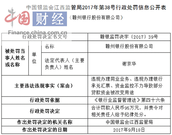 赣州银行因违规办理同业业务等被罚95万