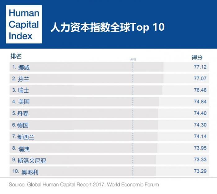 报告称全球人力资本平均开发利用率仅62%