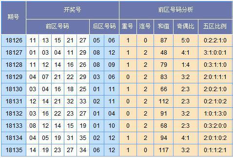 [云狂]大乐透18136期分析预测:凤尾25防32