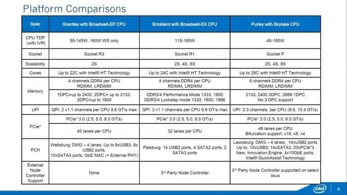 Intel首款32核Xeon E5 v5跑分现身的照片 - 8