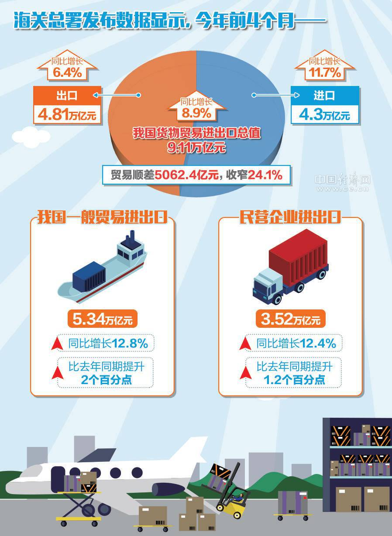 今年前4个月中国货物贸易进出口总值增长8.9%