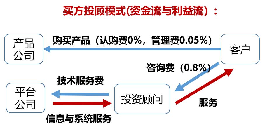为什么智能投顾在中国水土不服?