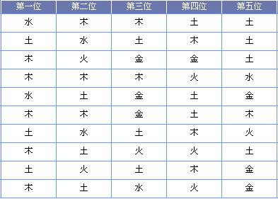 [黄河鲤鱼]大乐透18137期五行预测(上期中1+2)