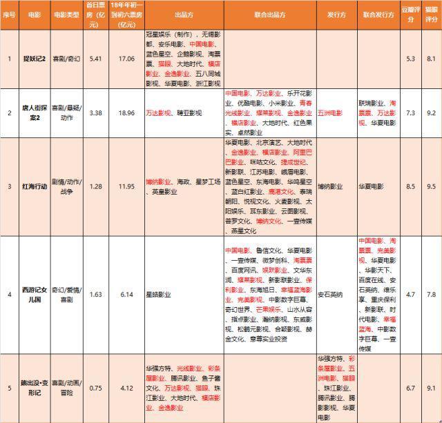 天风证券:春节电影票房火爆 关注龙头公司