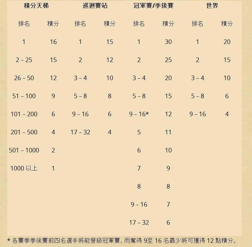 炉石:暴雪官方公布2018年电竞赛事规划