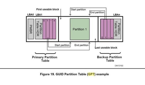 MBR和GPT分区表的那些事儿的照片 - 4