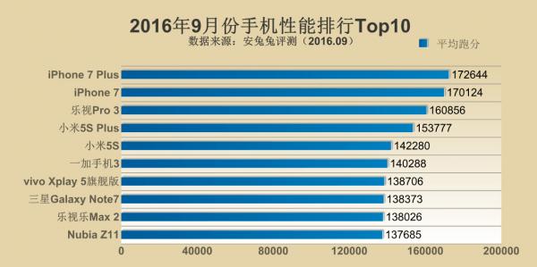 安兔兔公布2016年9月手机性能排行Top10的照片 - 1