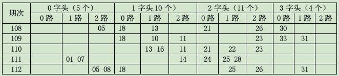 [金虎]双色球18113开奖号分析:0字头03 06 09