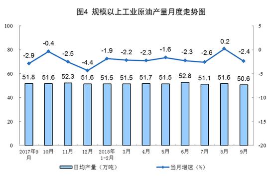 2018年前三季度全国规模以上工业增加值同比6.4%