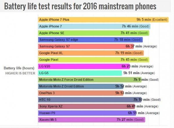 2016年主流机型续航时间排名 iPhone 7第二的照片 - 2