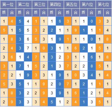 [红雨]七星彩第18114期分析推荐:二位061