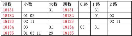 [龙天]双色球18136期分析:质数胆码13 23 31