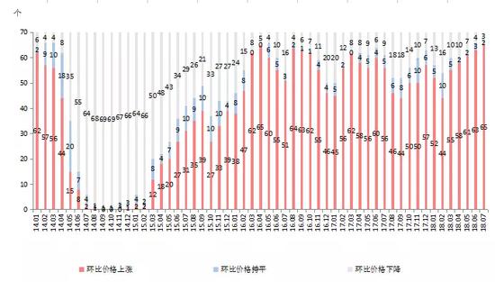 7个月260次调控 房价创下10个月最大涨幅谁之过?