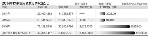 2017年债市净融资额大降33% 发债成本与贷款成本倒挂