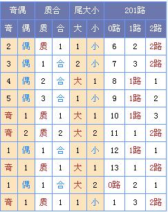 [玉荷]双色球18039期定位预测:蓝球两码06 16