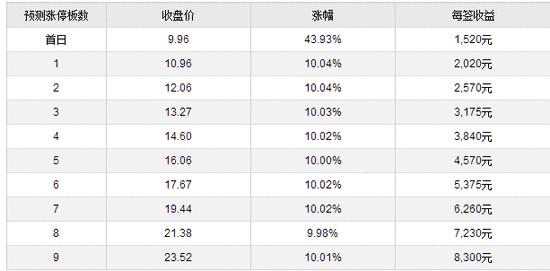 新股提示:智能自控今日申购 晶瑞股份等2股上市