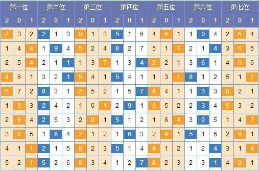 [法师]七星彩第17094期号码预测:第四位821