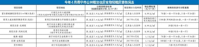 南宁4月公租房计划出炉:7项目1405套房源可供申请