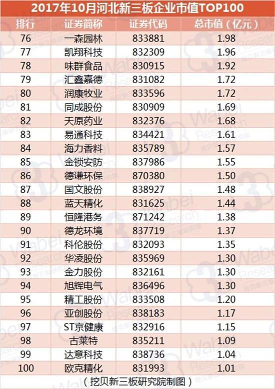2017年10月河北新三板企业市值TOP100(挖贝新三板研究院制图)4