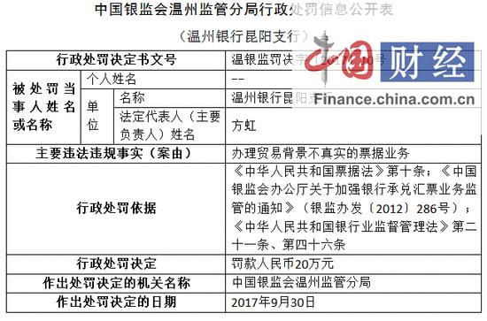 温州银行昆阳支行因办理贸易背景不真实的票据业务被罚20万