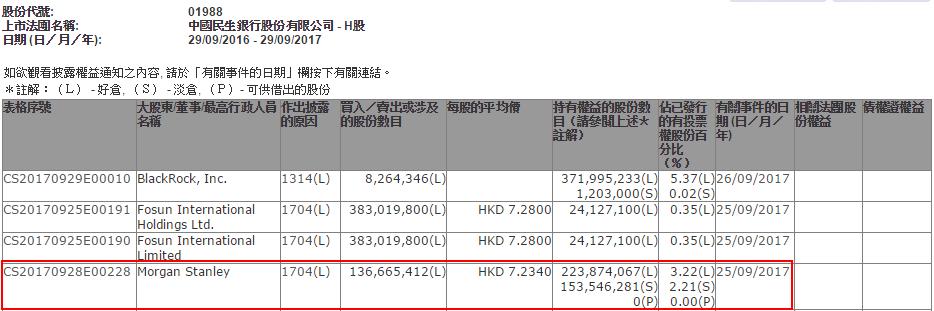 大摩减持民生银行1.37亿股 套现9.9亿港元