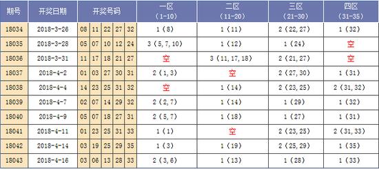 [海天]大乐透第18044期分析:四区推荐32