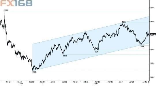 特朗普风波为金价提供支撑 投资者需警惕通胀风险