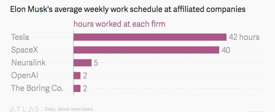 马斯克每周工作上百小时,他是怎么过私生活的