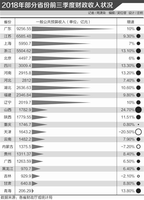 前三季地方财政图谱:收入增长7.8%  广东逼近万亿
