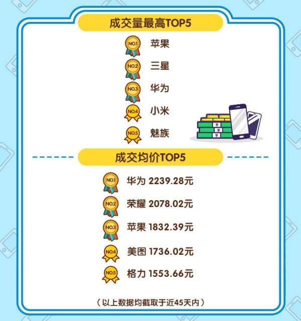 闲鱼发布春节手机风云榜:二手机最保值是它的照片 - 3