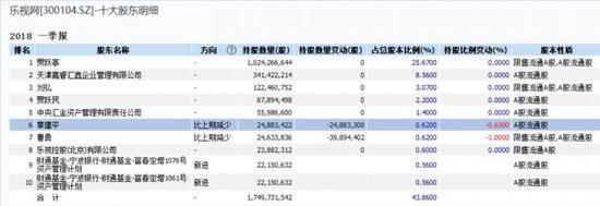 乐视网一季度营收4.4亿同比降89% 净吃亏3.1亿