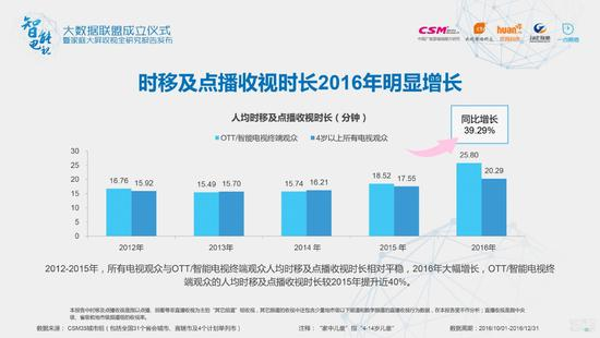 OTT/智能电视终端观众的人均时移及点播收视时长在2016年大幅增长,较2015年提升近40%
