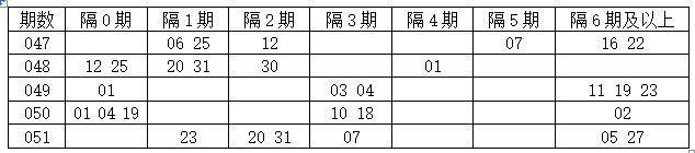 [程程]双色球18052期遗漏分析:尾数关注1 9尾