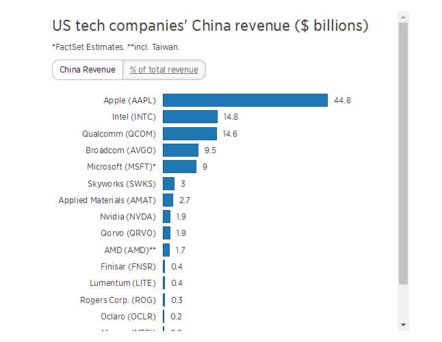 美科技企业在华年收入1500亿美元 它们怕贸易纠纷