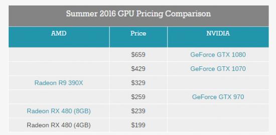 性价PK:AMD RX 480小胜新N卡GTX 1080/1070的照片 - 2
