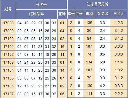 [黄小仙]双色球17108期中奖号码预测(上期中3+1)