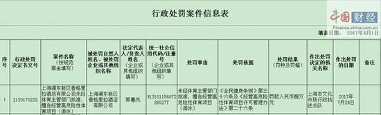 浦东香格里拉酒店未经批准擅自经营高危险性体育项目被罚