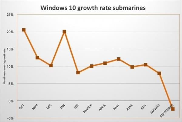 免费升级已经结束 微软Windows 10份额9月份首次出现下滑的照片 - 2