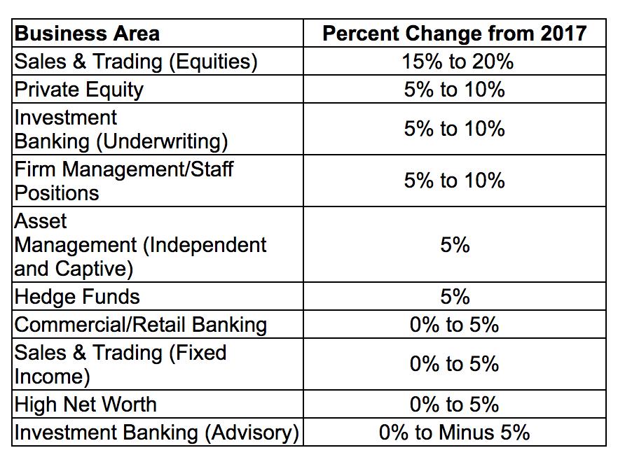 華爾街股票交易員將獲史上最高分紅 明年前景看衰