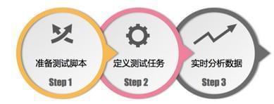 独步双十一 电商平台全链路压力测试案例实战