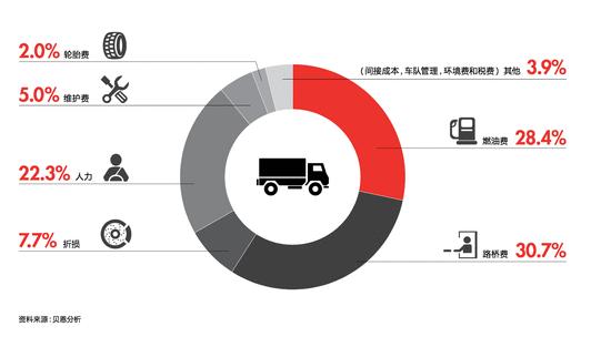 """公路运输行业现实不乐观,G7 的思路是通过""""挂车市场智能化""""求解"""